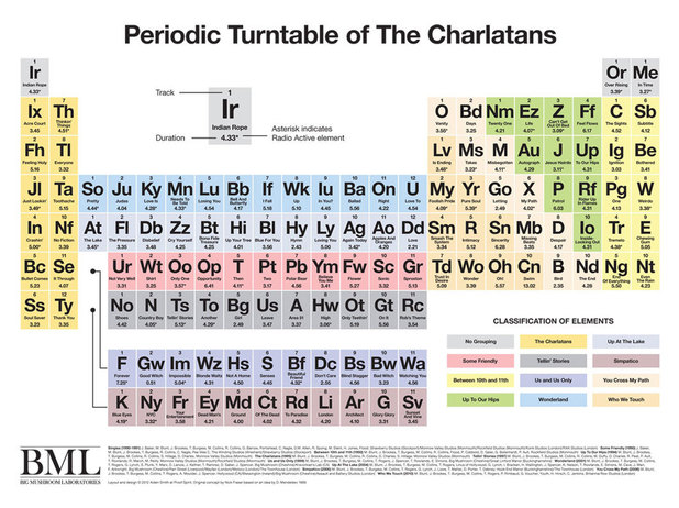 Periodic Turntable of The Charlatans