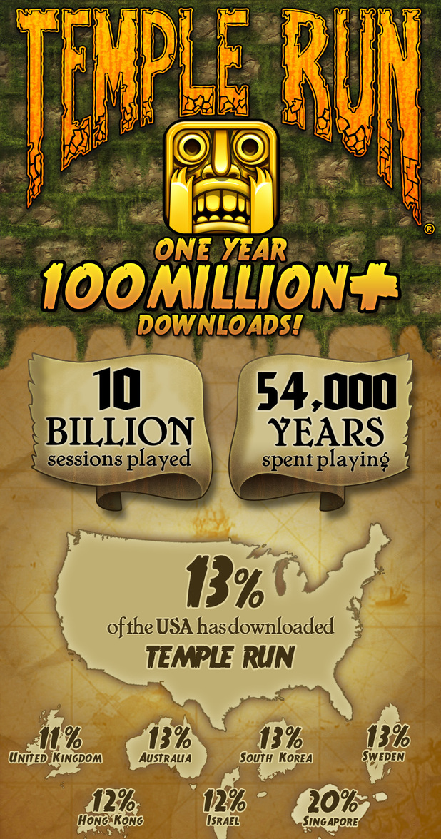 Temple Run 100m downloads infographic