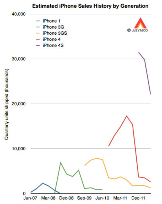 Asymco estimated iPhone sales graph