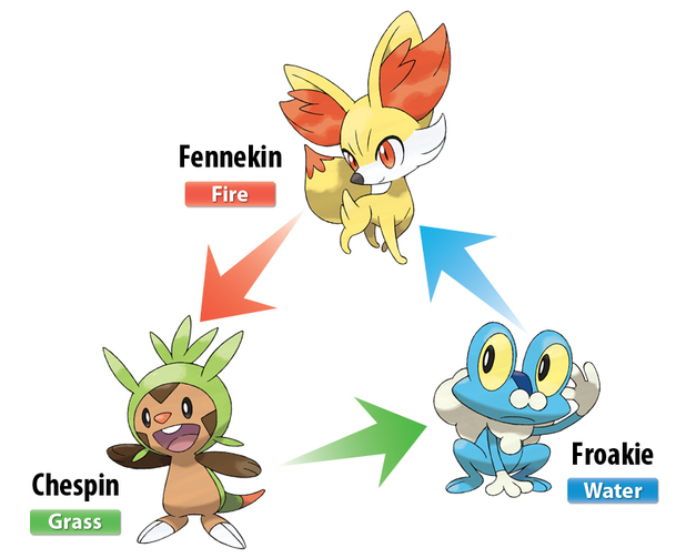 Starter Pokemon infographic
