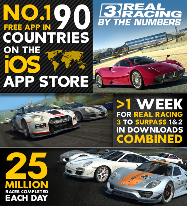 Real Racing 3 infographic