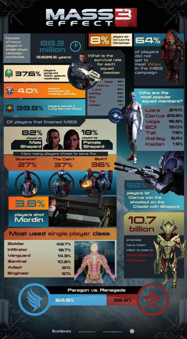 'Mass Effect 3' infographic