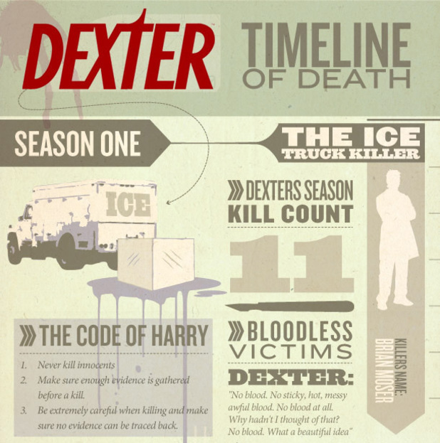 Dexter Seasons Infographic