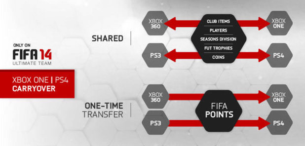 FIFA 14 Ultimate Team on Xbox One, PS4