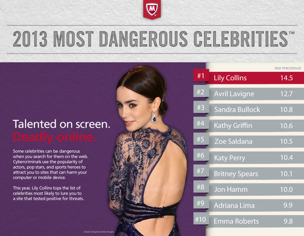 McAfee's most dangerous celebrity search terms of 2013