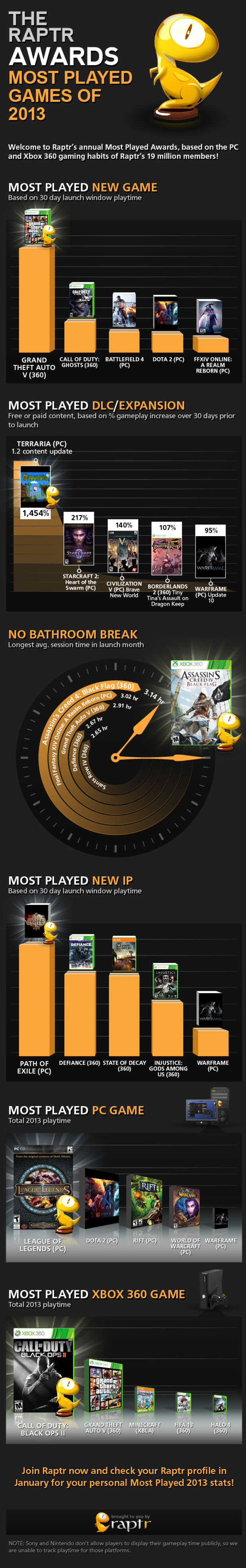 Raptr's most played games of 2013