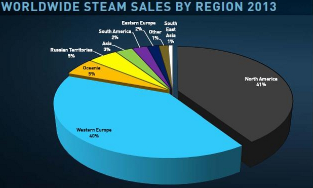 Worldwide Steam sales in 2013