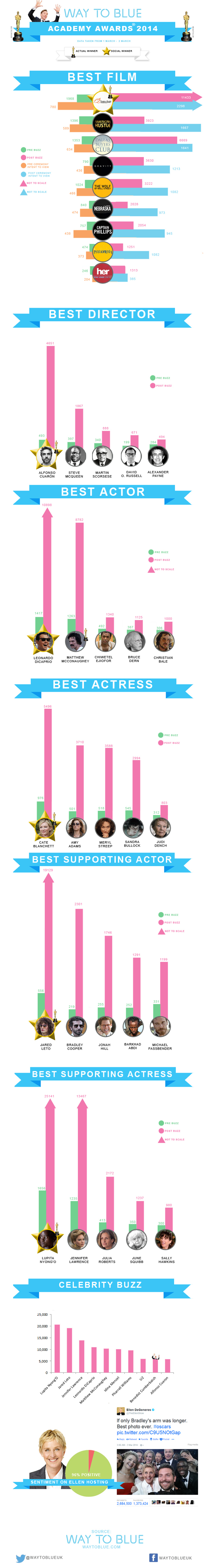 Oscars 2014 social media buzz