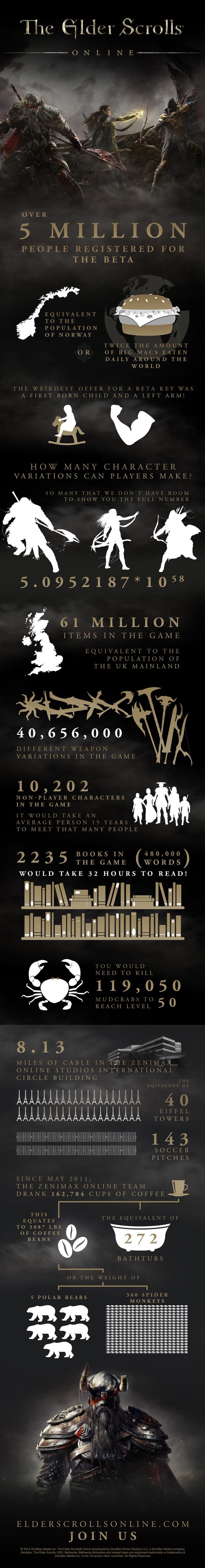 Elder Scrolls Online Infographic