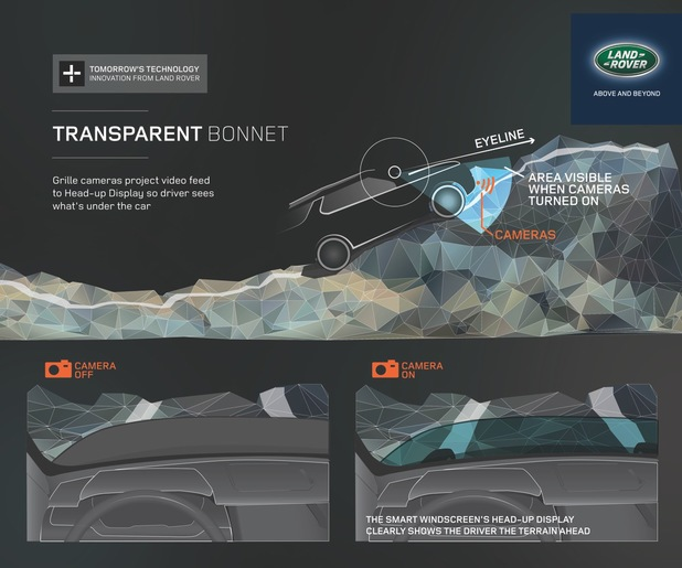 Land Rover's Transparent Bonnet car technology
