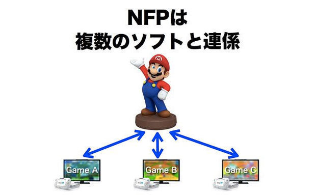 The Nintendo Figurine Platform will work across Wii U and 3DS