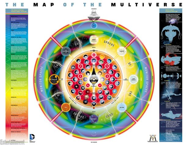 Grant Morrison's map of DC's Multiverse