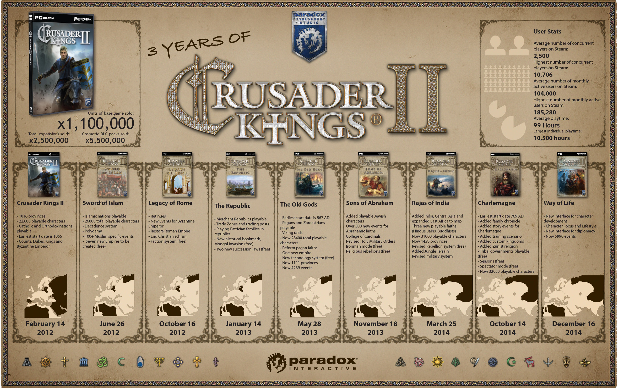 Crusader Kings 2 has 100,000 monthly users